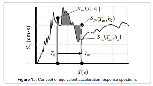 civil-environmental-engineering-Concept-equivalent-acceleration