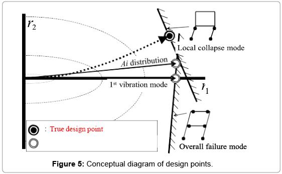 civil-environmental-engineering-Conceptual-diagram-design