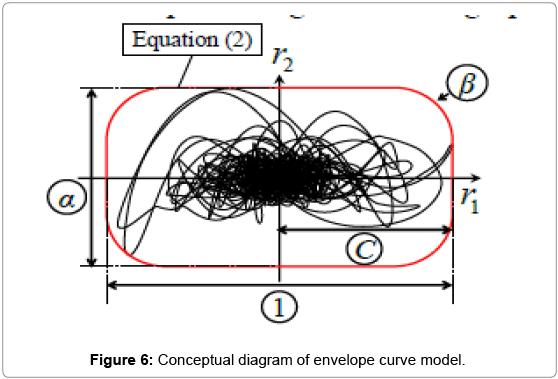 civil-environmental-engineering-Conceptual-envelope-curve