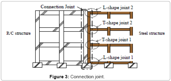 civil-environmental-engineering-Connection-joint