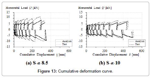 civil-environmental-engineering-Cumulative-deformation-curve