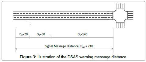 civil-environmental-engineering-DSAS-warning
