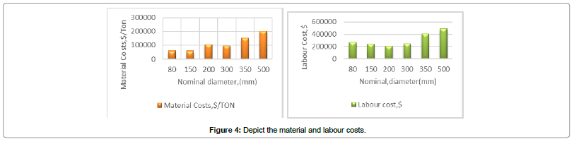 civil-environmental-engineering-Depict-material-labour-costs