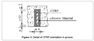 civil-environmental-engineering-Detail-CFRP-orientation-groove