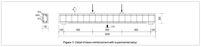 civil-environmental-engineering-Detail-beam-reinforcement