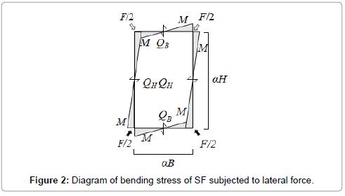 civil-environmental-engineering-Diagram-bending-stress