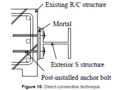 civil-environmental-engineering-Direct-connection-technique