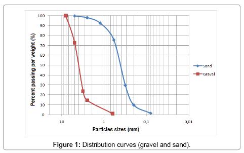 civil-environmental-engineering-Distribution-curves