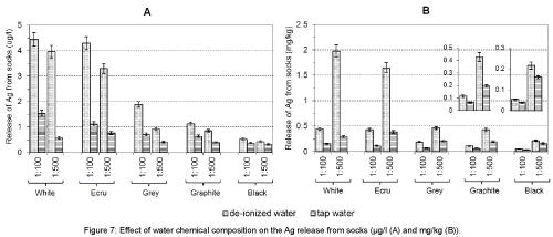 civil-environmental-engineering-Effect-water-chemical