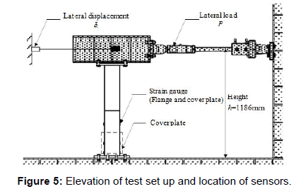 civil-environmental-engineering-Elevation-location-sensors