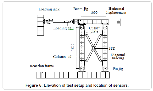 civil-environmental-engineering-Elevation-test-setup