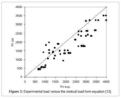 civil-environmental-engineering-Experimental-load