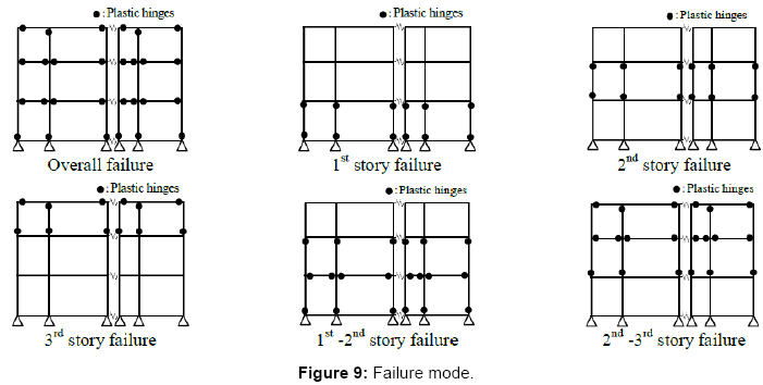 civil-environmental-engineering-Failure-mode