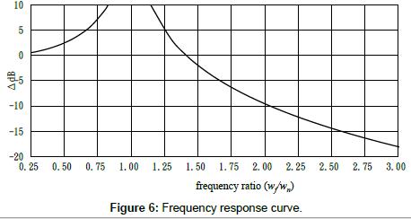 civil-environmental-engineering-Frequency-response