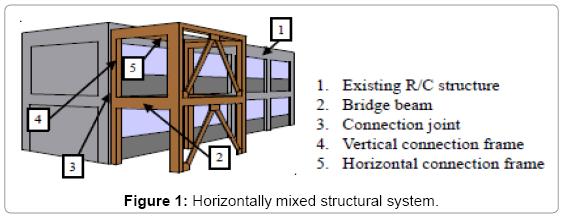 civil-environmental-engineering-Horizontally-mixed-structural