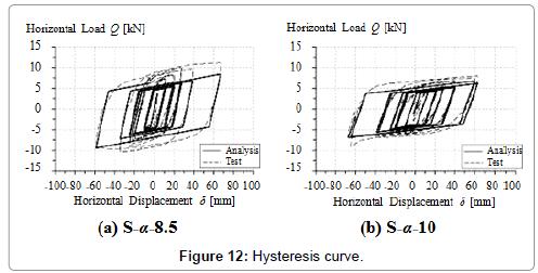 civil-environmental-engineering-Hysteresis-curve