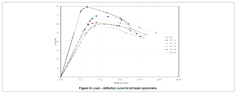 civil-environmental-engineering-Load-deflection-curve-beam-specimens