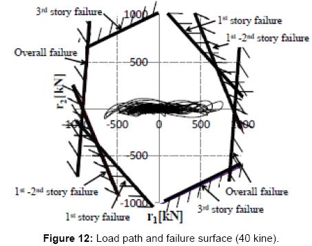 civil-environmental-engineering-Load-path-failure-surface