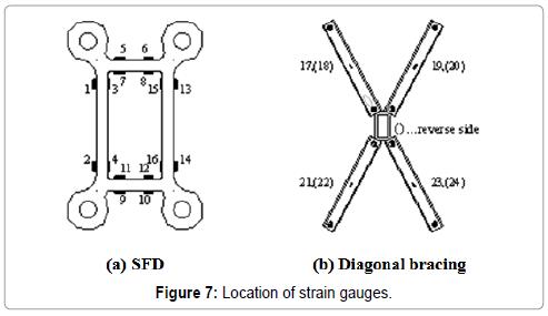 civil-environmental-engineering-Location-strain-gauges