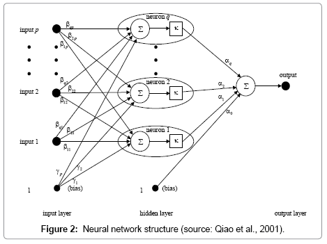 civil-environmental-engineering-Neural-network