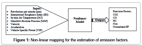 civil-environmental-engineering-Non-linear-mapping