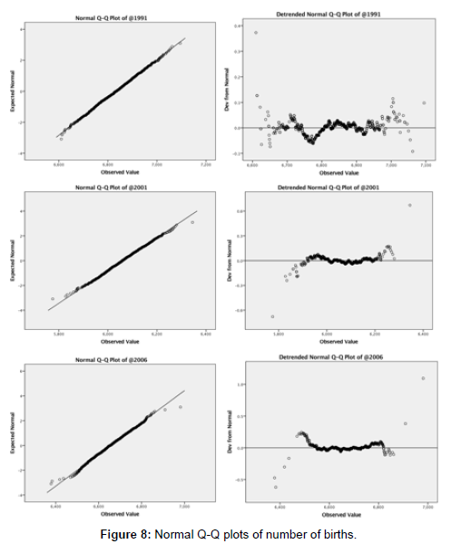 civil-environmental-engineering-Normal-Q-Q-plots-number-births