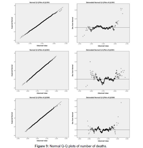 civil-environmental-engineering-Normal-Q-Q-plots-number-deaths