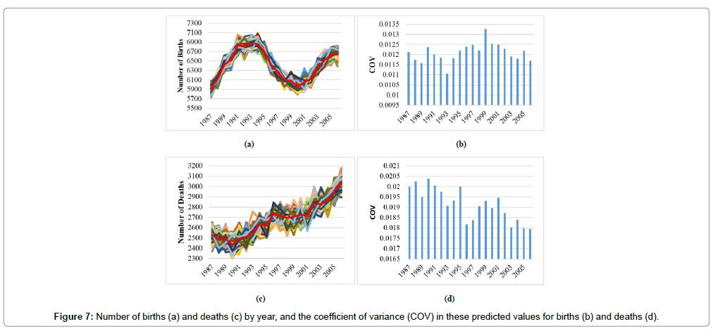 civil-environmental-engineering-Number-births-deaths