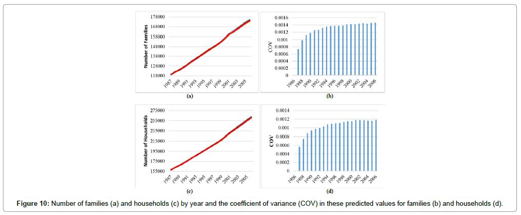 civil-environmental-engineering-Number-families-households