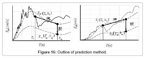 civil-environmental-engineering-Outline-prediction-method