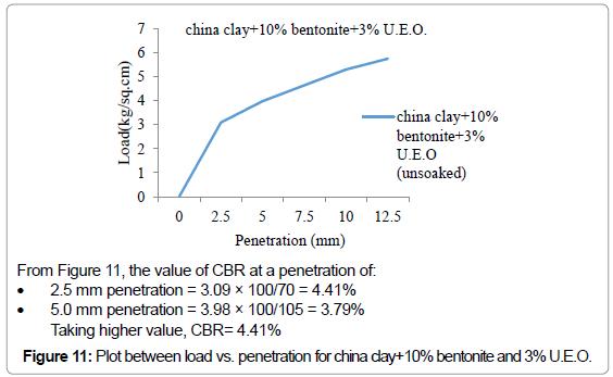 civil-environmental-engineering-Plot-penetration-bentonite