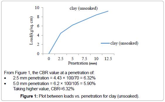 civil-environmental-engineering-Plot-penetration-clay