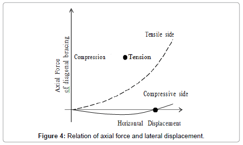 civil-environmental-engineering-Relation-axial-force
