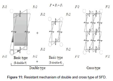 civil-environmental-engineering-Resistant-mechanism
