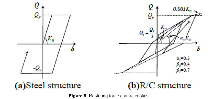 civil-environmental-engineering-Restoring-force-characteristics