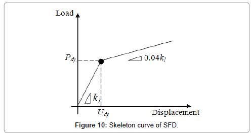civil-environmental-engineering-Skeleton-curve-SFD