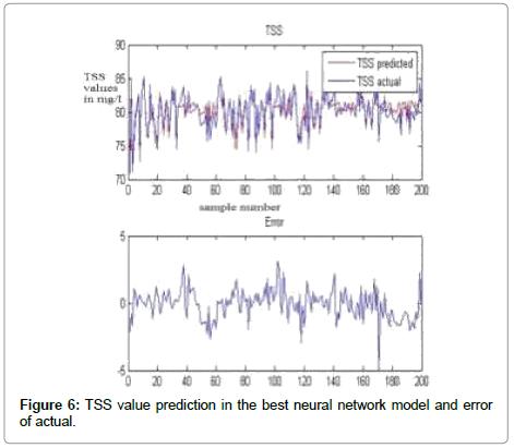 civil-environmental-engineering-TSS-value-prediction