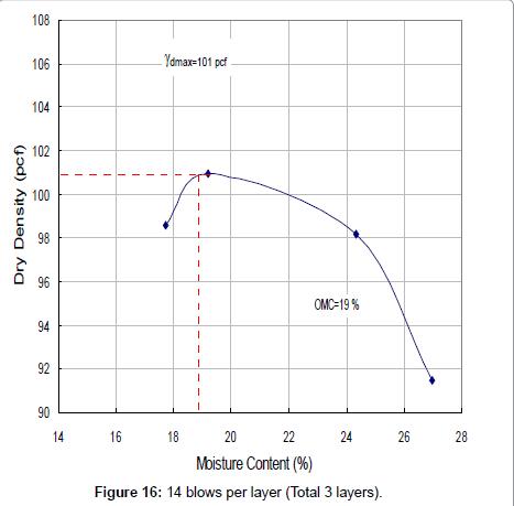 civil-environmental-engineering-Total-layers