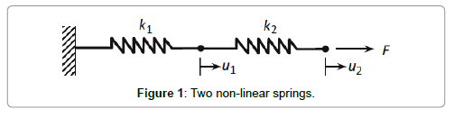 civil-environmental-engineering-Two-non-linear-springs