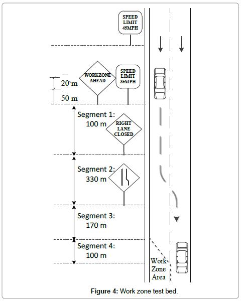 civil-environmental-engineering-Work-zone