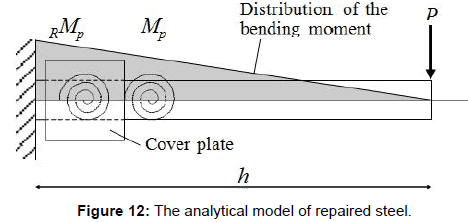 civil-environmental-engineering-analytical-model-repaired