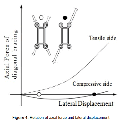 civil-environmental-engineering-axial-force