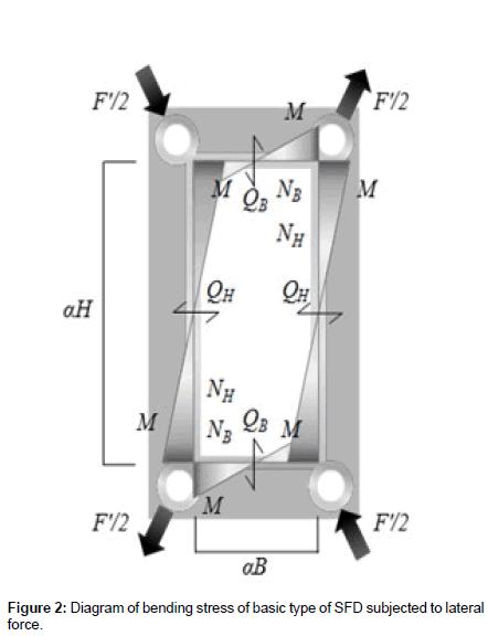 civil-environmental-engineering-bending-stress