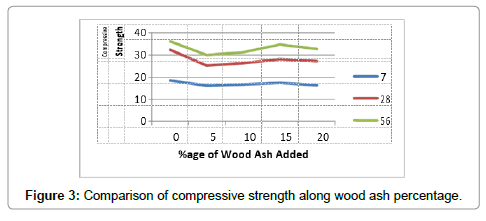 civil-environmental-engineering-compressive-strength