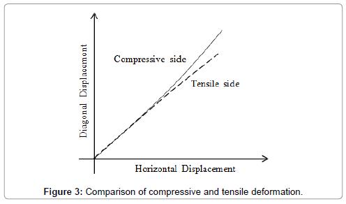 civil-environmental-engineering-compressive-tensile-deformation
