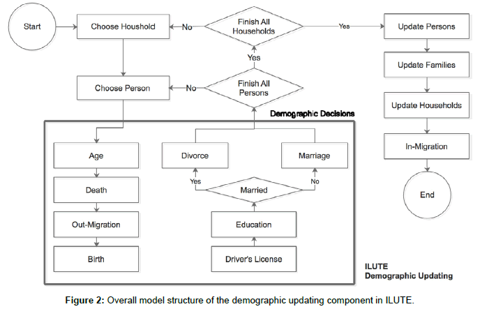 civil-environmental-engineering-demographic-updating-component-ILUTE