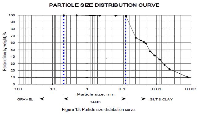 civil-environmental-engineering-distribution-curve