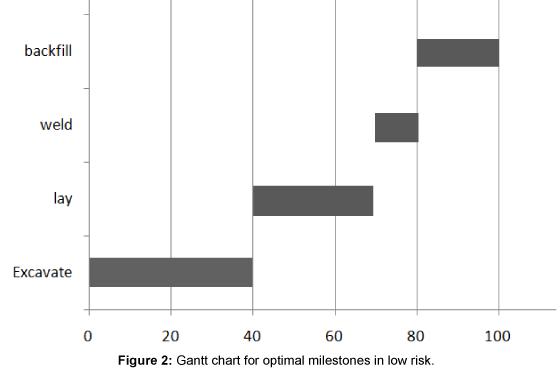 civil-environmental-engineering-gantt-chart-optimal