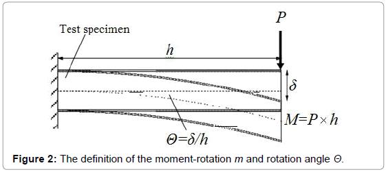 civil-environmental-engineering-moment-rotation-angle