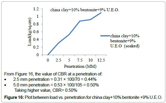 civil-environmental-engineering-penetration-china-clay